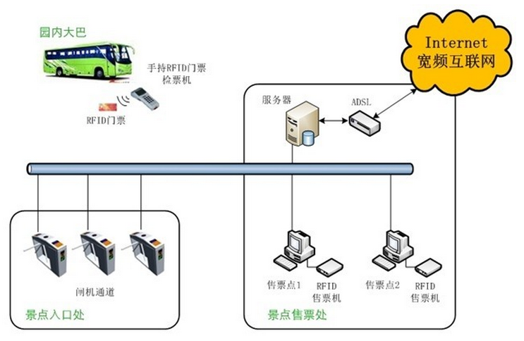 rfid电子标签门票检票系统流程图