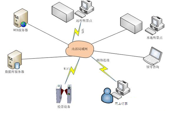 RFID票务中心管理系统