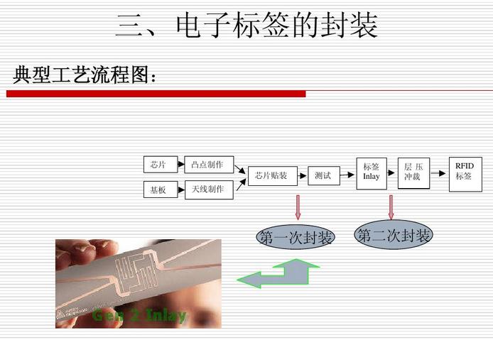 首页 新闻动态 rfid标签行业知识      2, red标签根据不同的应用